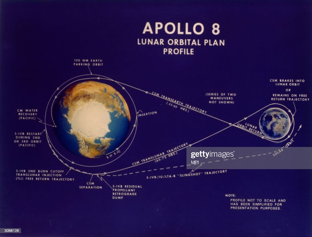 Apollo 8 : News Photo