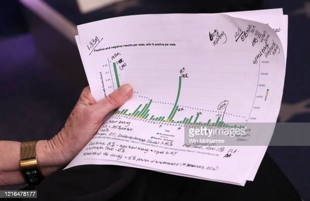 The notes of White House coronavirus response coordinator Deborah Birx are shown during the White House Coronavirus Task Force daily briefing April 2...