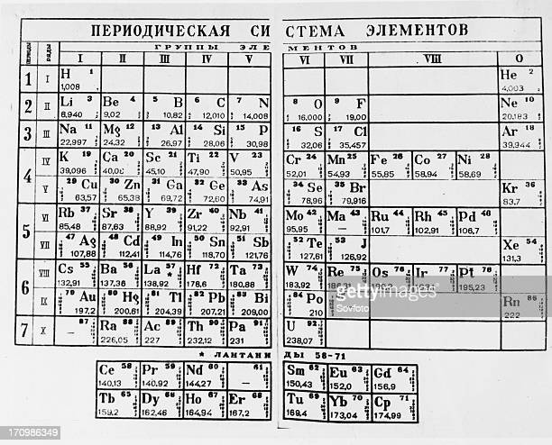 The periodic table of elements as proposed by Russian chemist Dmitry Mendeleev 1947