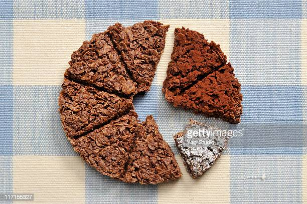 The pie chart of the chocolate flake