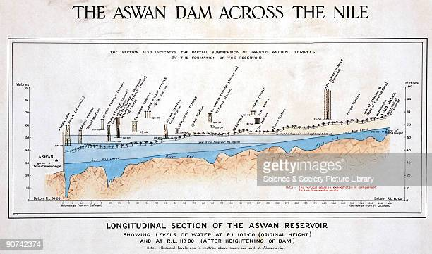 The section indicates the partial submersion of various ancient temples by the formation of the reservoir and the water levels before and after the...