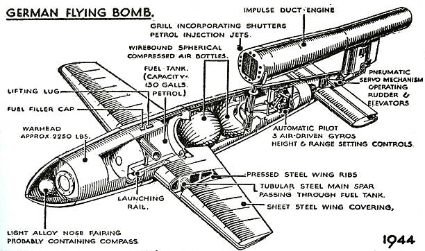 The V-1 flying bomb (Vergeltungswaffe ) also known as the