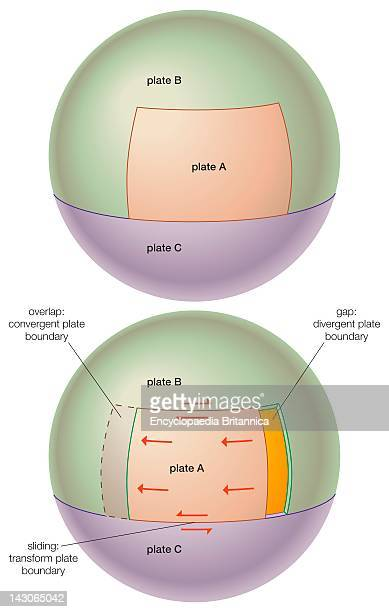 Theoretical Diagram Showing The Effects Of An Advancing Tectonic Plate On Other Adjacent But Stationary Tectonic Plates