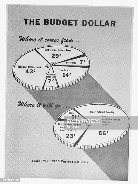 This chart issued by the Bureau of the Budget shows where Uncle Sam was going to get the money to meet his expenses for the current fiscal year and...