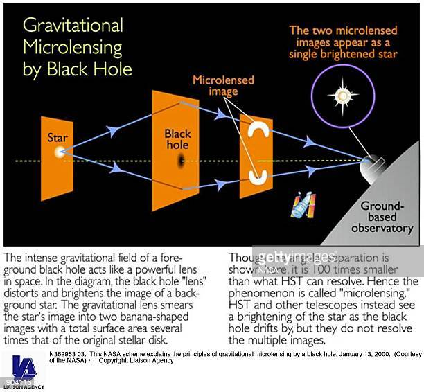 This NASA scheme explains the principles of gravitational microlensing by a black hole January 13 2000