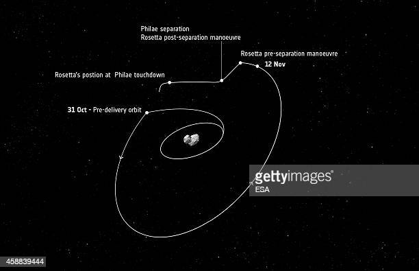 This November 7 2014 handout photo illustration provided by the European Space Agency shows the planned flight path of Rosetta probe and its Philae...