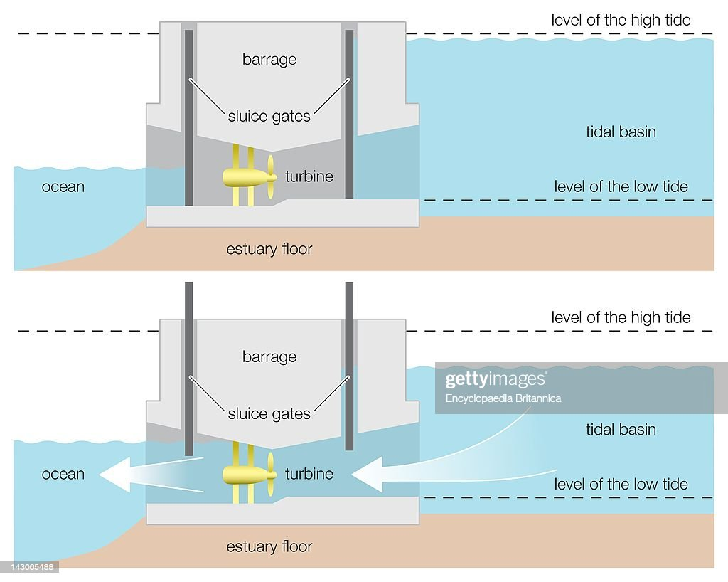 Tidal Power Diagram Schematic Diagrams Cyberphysics Nuclear Stock Photos And Pictures Getty Images Technologies