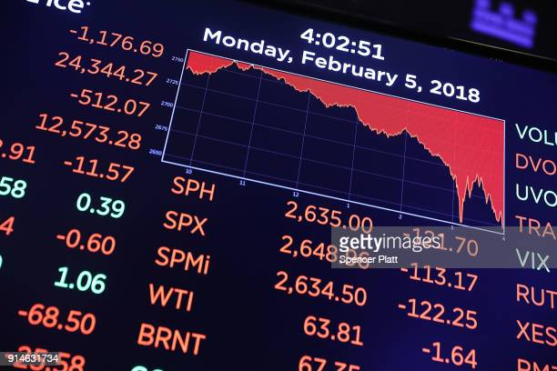 A trading board on the floor of the New York Stock Exchange shows the closing numbers on February 5 2018 in New York City Following Fridays's over...