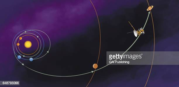 Trajectory Launched in October 1997the probes flew past Venus in April 1998 and June 1999 then past Earth in August 1999 These 'gravitational...