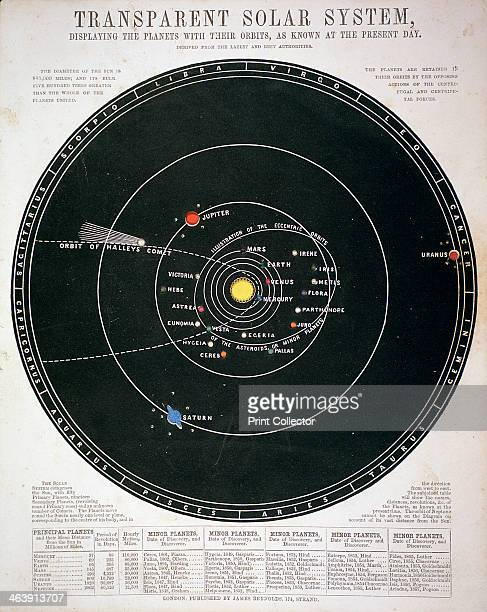 'Transparent Solar System', educational plate, c1857. The chart shows the path of Halley's Comet in 1835, as well as the orbits of the planets and...