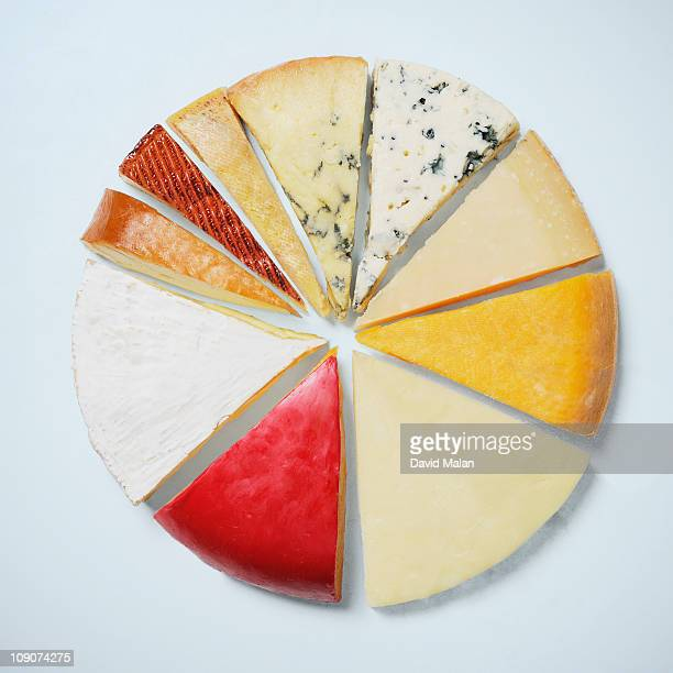 Various pieces of cheese resembling a pie chat
