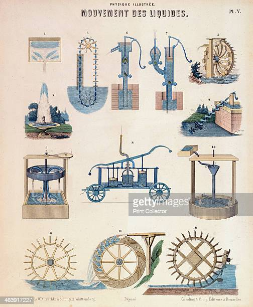 Various representations of hydrodynamics Wurtemberg c1850 2 Fountain 3 Persian wheel or Noria 4 Archimedes' Screw 5 Chain pump 67 Suction and force...