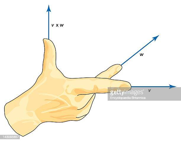 Vector Right Hand Rule The RightHand Rule A Visualization Of The Multiplication Of Vectors