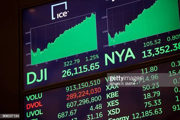 A video board display's the closing numbers after the closing bell of the Dow Industrial Average at the New York Stock Exchange on January 17 2018 in...