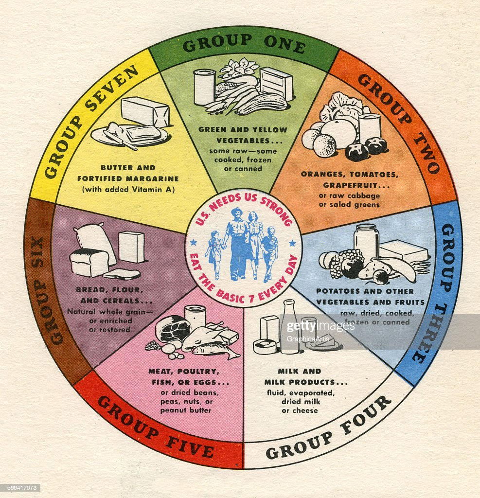 The basic food groups pictures getty images vintage diagram of the basic seven food groups screen print nvjuhfo Gallery