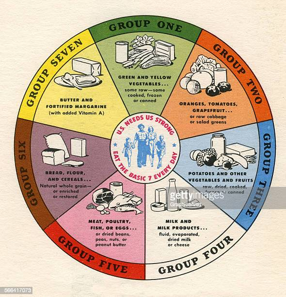 Vintage diagram of the 'Basic Seven Food Groups' screen print 1946