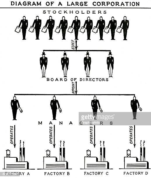 Vintage diagram of the structure of a corporation with stockholders board of directors managers and factories screen print 1942