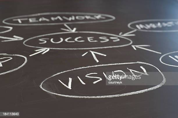 Vision and success flowchart