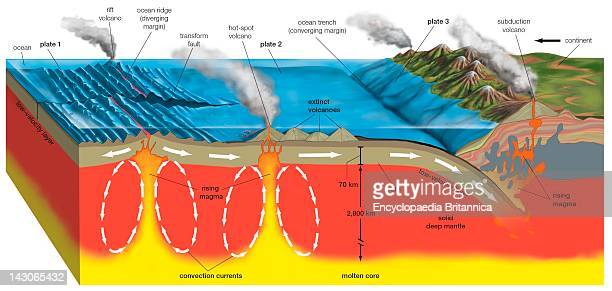 Volcanic Activity And The Earth'S Tectonic Plates The Relationship Between Volcanic Activity And The Earth'S Tectonic Plates
