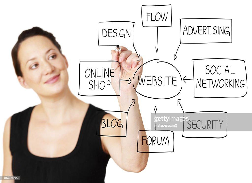 Web designer drawing a website flowchart : Stock Photo