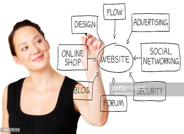 Web designer drawing a website flowchart
