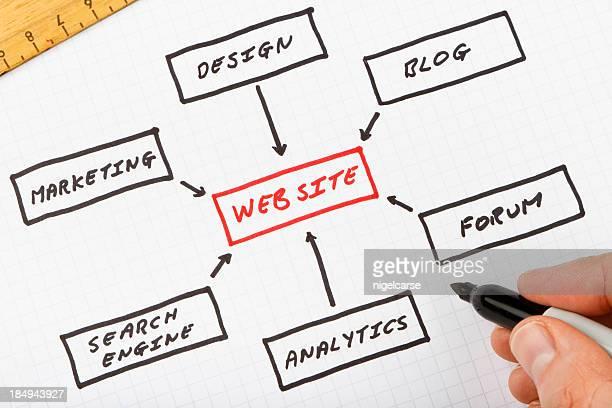 Web Site design plan