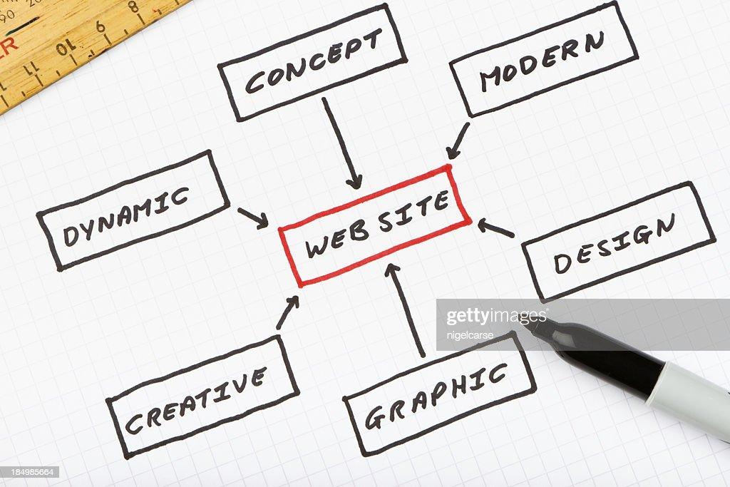 Web Site design plan : Stock Photo
