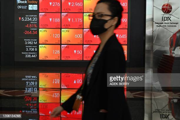 TOPSHOT A woman walks past a large screen showing the trading numbers on the Indonesia Stock Exchange in Jakarta on March 9 2020 Equity markets...