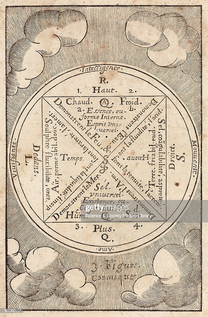 Woodcut. Annibal Barlet proposed a number of cosmological arguments that included elements of alchemy and astrology. This is the third example and shows the convergence of elements, humours, and geocosmic factors in the thinking of Paracelsian alchemists. Illustration from Barlet�s �Le Vray et Methodique Cours de la Physique Resolutive Vulgairement dite Chymie� (�The True and Methodical Course in Resolutive Physick, Commonly called Chemistry�), published in Paris in 1657. Although the book contains a great deal of alchemical jargon, it is for the most part good practical pharmaceutical chemistry. Barlet gave regular chemical courses in Paris, attended by the diarist John Evelyn (1620-1706) amongst others.