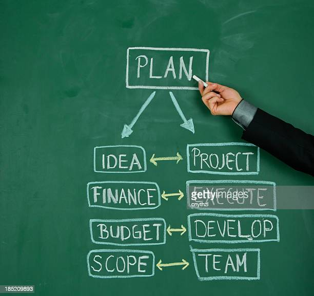 A worded flow chart of a business plan on a chalkboard