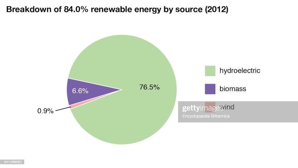 World Data Breakdown Of Renewable Energy By Source Pie Chart Brazil