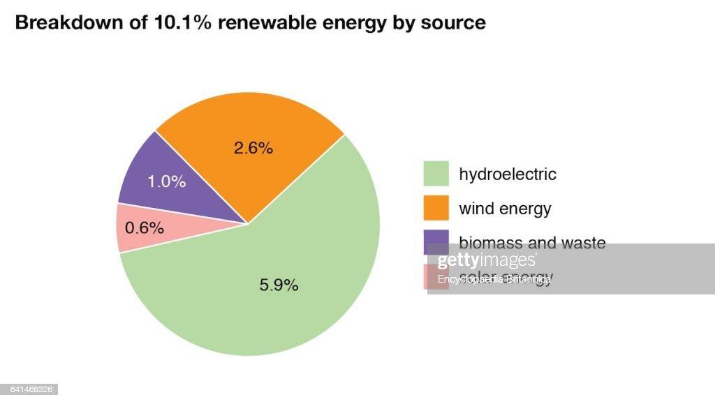 World Data Breakdown Of Renewable Energy By Source Pie Chart