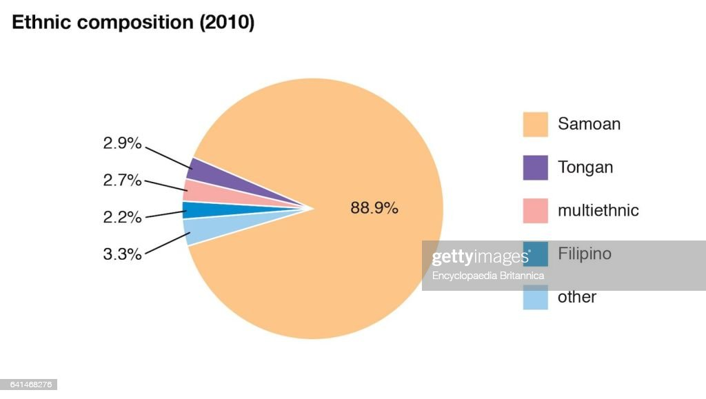 World Data Ethnic Composition Pie Chart American Samoa Pictures