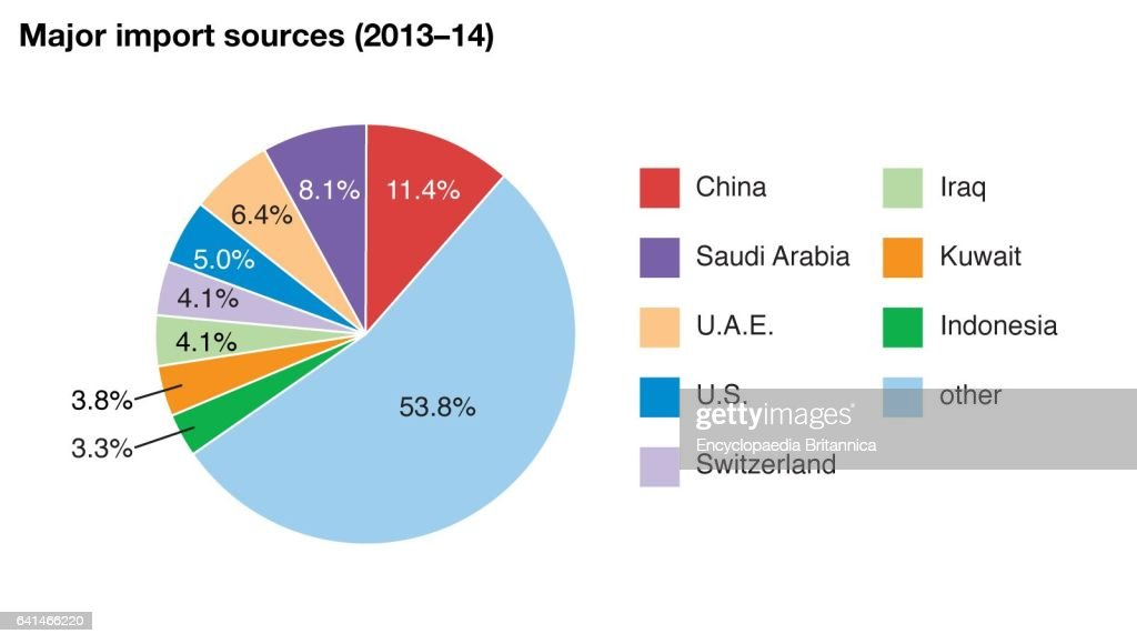 World Data major import sources pie chart, India  News Photo