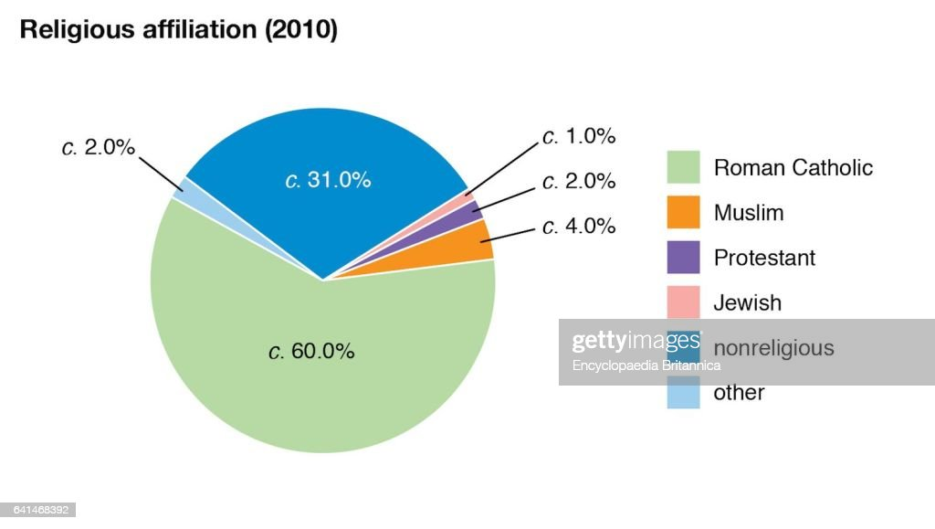 World Data Religious Affiliation Pie Chart Belgium Pictures Getty