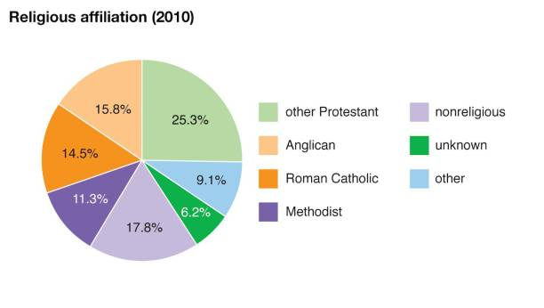 World Data Religious Affiliation Pie Chart Bermuda Pictures Getty