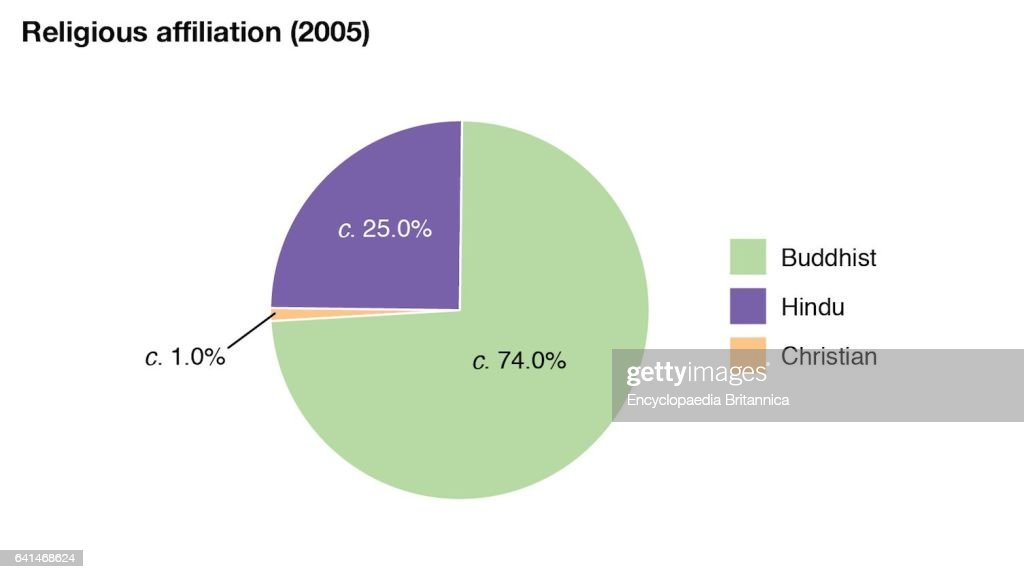 World Data Religious Affiliation Pie Chart Bhutan Pictures Getty
