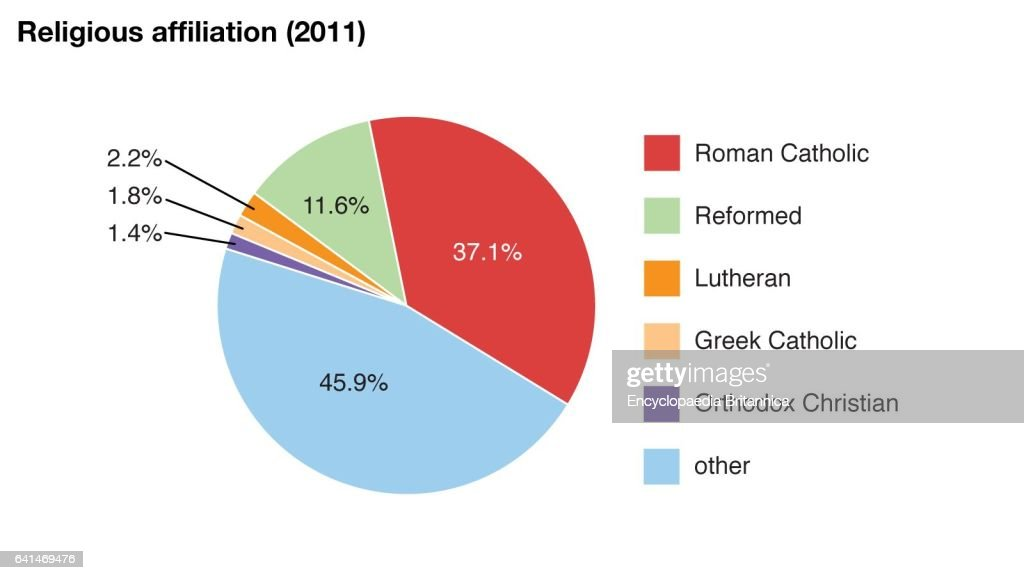 World Data Religious Affiliation Pie Chart Hungary News Photo