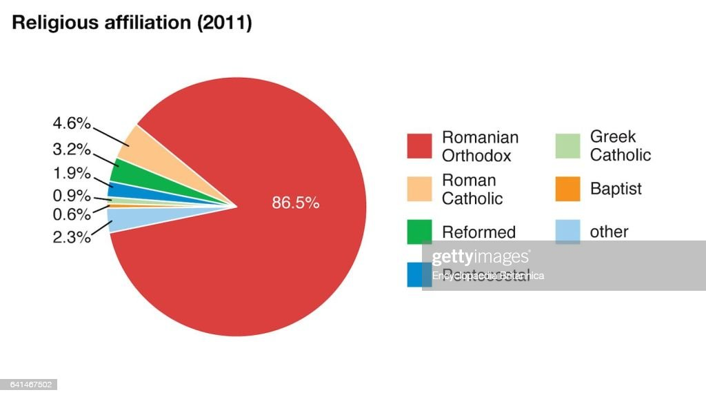 World Data Religious Affiliation Pie Chart Romania Pictures Getty