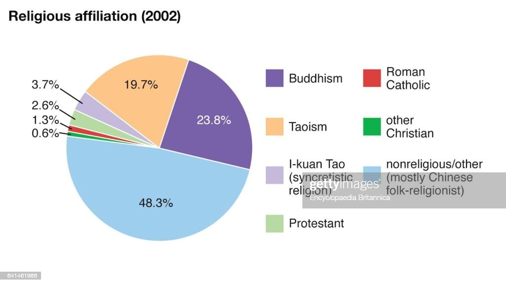 World Data Religious Affiliation Pie Chart Taiwan Pictures Getty