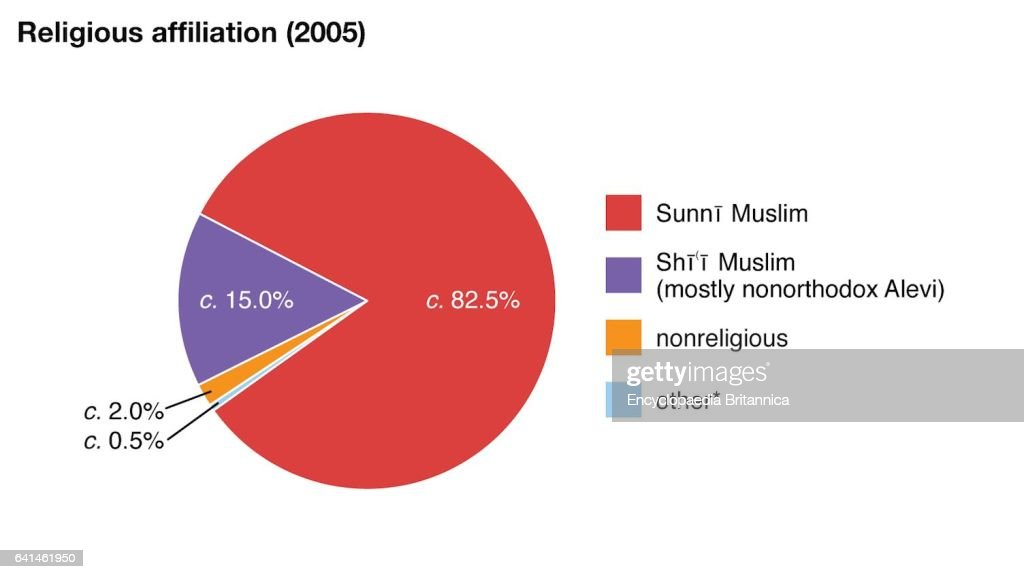 World Data Religious Affiliation Pie Chart Turkey Pictures Getty