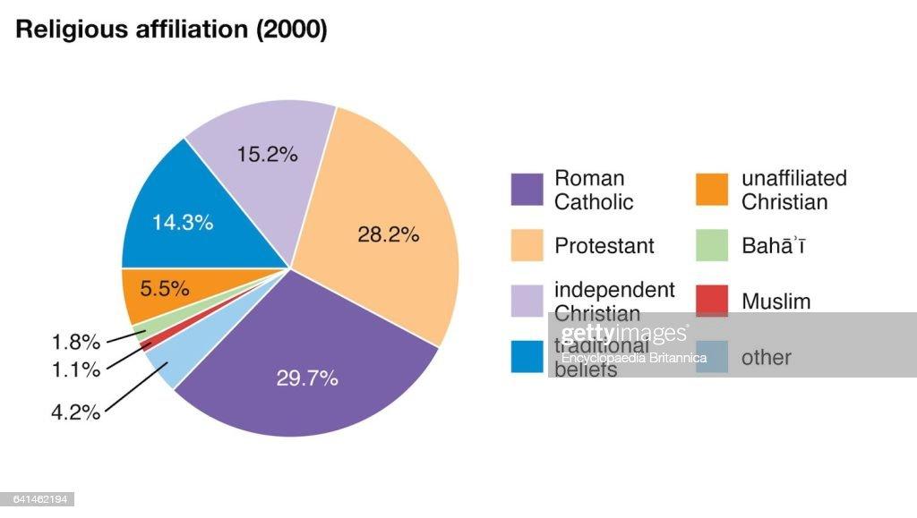 World Data Religious Affiliation Pie Chart Zambia News Photo