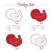 TURKEY MEAT CUTS DIAGRAM - MALE