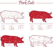 PORK MEAT CUTS SCHEME