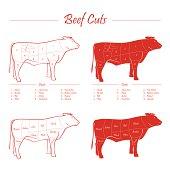 BEEF MEAT CUTS SCHEME