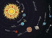 Abstract scheme of solar system