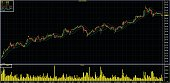 Adaptive Moving Average, Keltner Channels, Candle Stick Graph, Stock Market Investment Trading