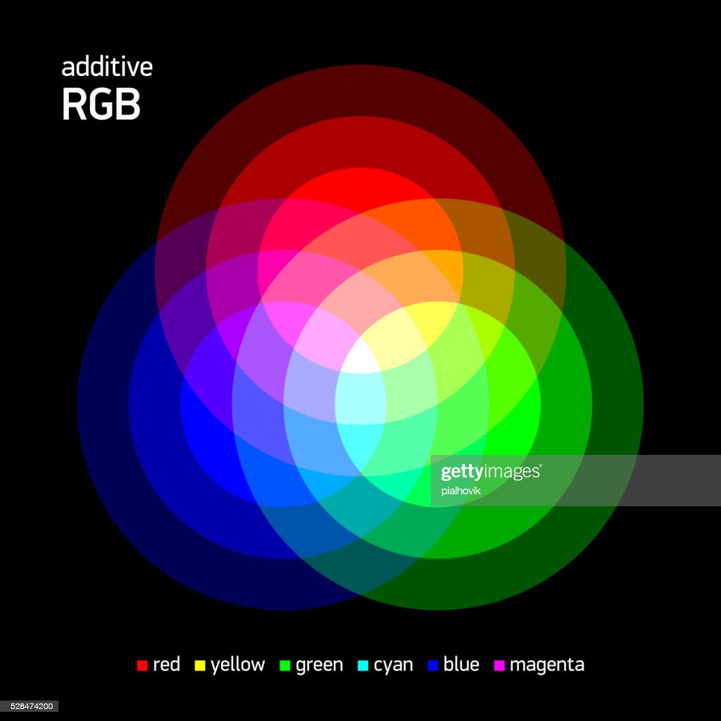 Additive RGB color mixing