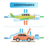 Aerodynamics air flow engineering vector illustration diagram with airplane and car. Physics wind force resistance scheme.