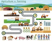 Agriculture and farming.